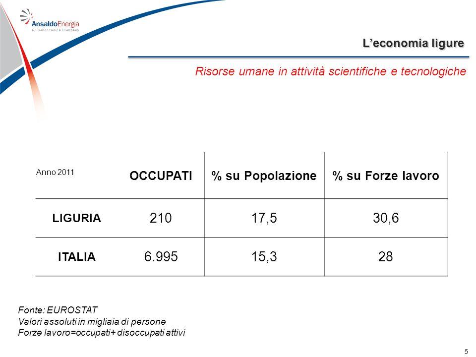 Leconomia ligure 5 Risorse umane in attività scientifiche e tecnologiche Anno 2011 OCCUPATI% su Popolazione% su Forze lavoro LIGURIA 21017,530,6 ITALI