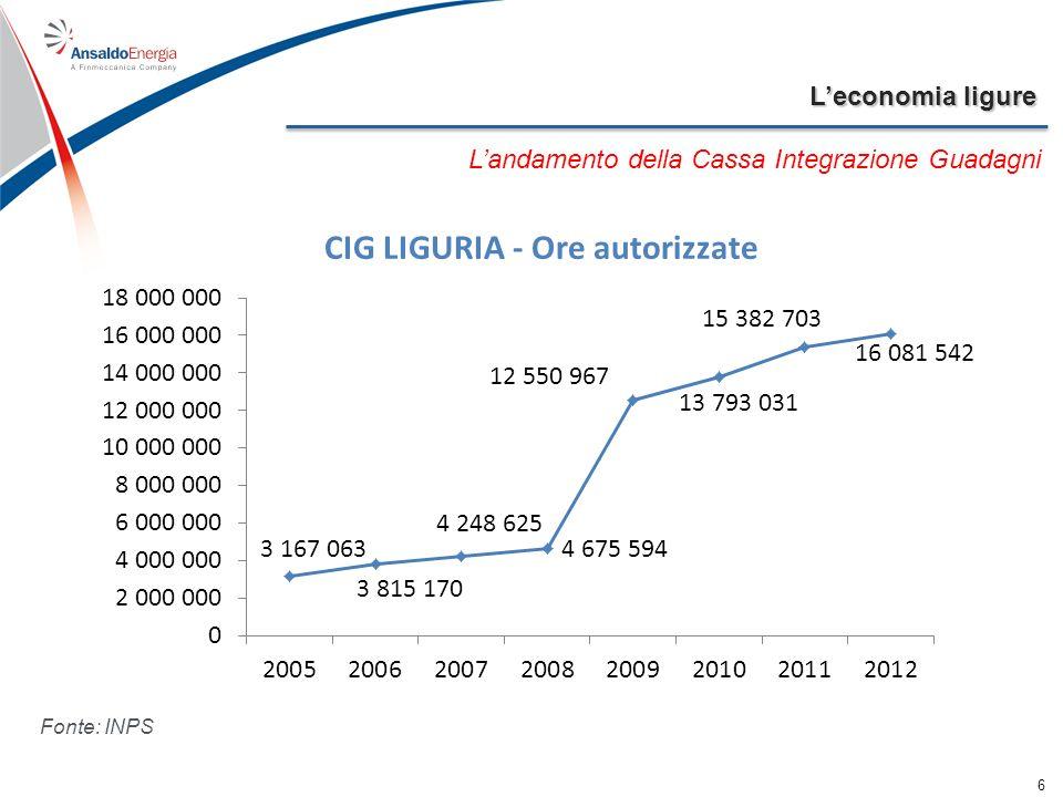 Leconomia ligure 6 Landamento della Cassa Integrazione Guadagni Fonte: INPS