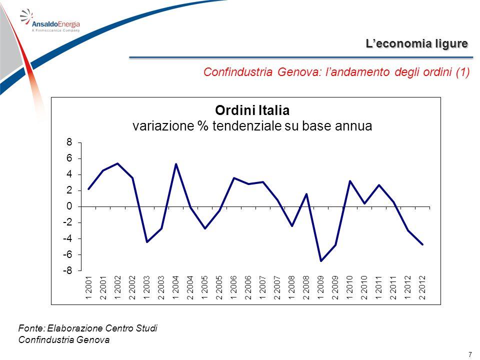 Leconomia ligure 7 Confindustria Genova: landamento degli ordini (1) Fonte: Elaborazione Centro Studi Confindustria Genova