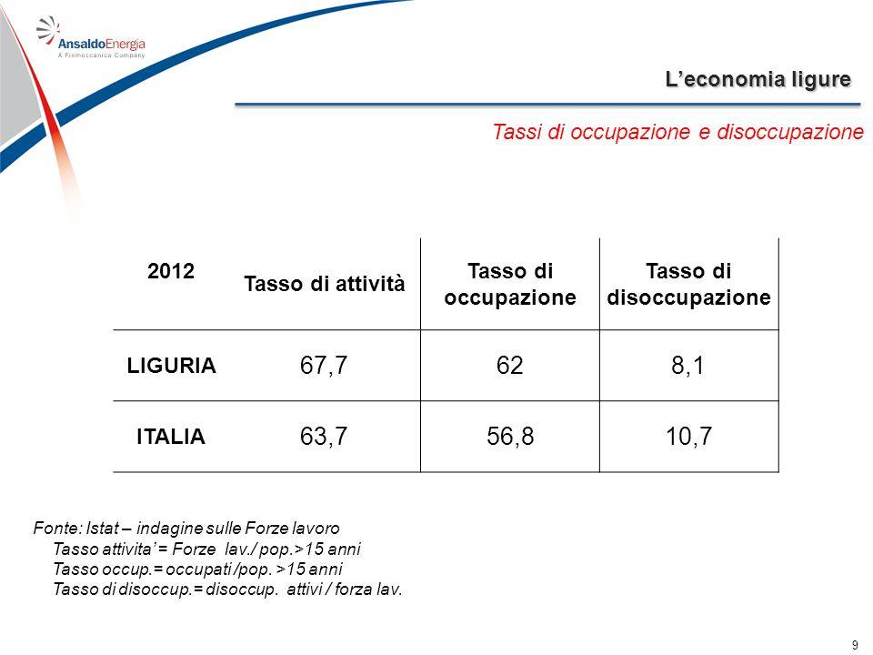 Leconomia ligure 9 Tassi di occupazione e disoccupazione 2012 Tasso di attività Tasso di occupazione Tasso di disoccupazione LIGURIA 67,7628,1 ITALIA