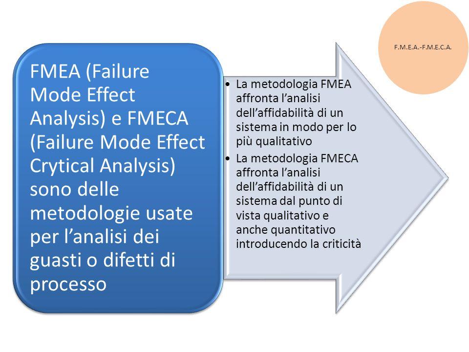 F.M.E.A.-F.M.E.C.A. La metodologia FMEA affronta lanalisi dellaffidabilità di un sistema in modo per lo più qualitativo La metodologia FMECA affronta