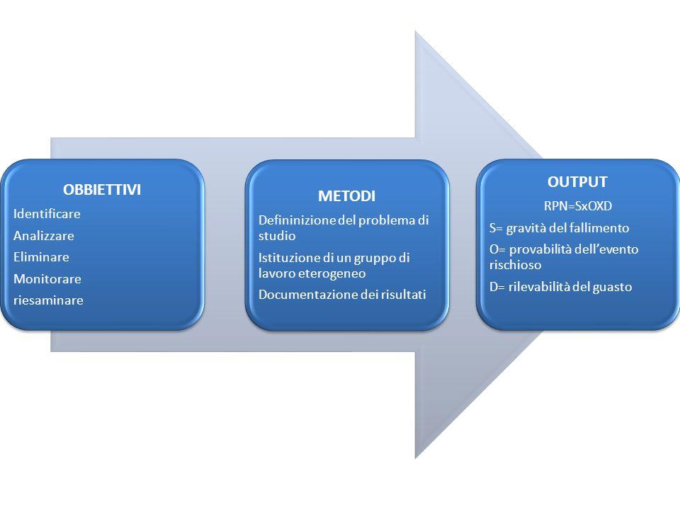OBBIETTIVI Identificare Analizzare Eliminare Monitorare riesaminare METODI Defininizione del problema di studio Istituzione di un gruppo di lavoro ete
