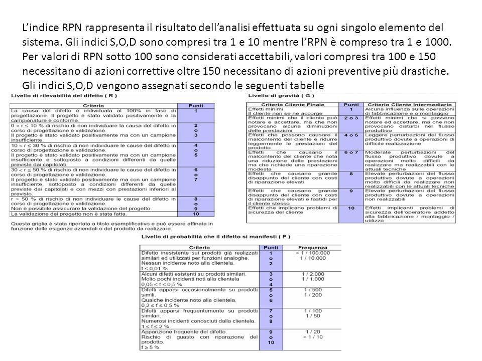 Lindice RPN rappresenta il risultato dellanalisi effettuata su ogni singolo elemento del sistema. Gli indici S,O,D sono compresi tra 1 e 10 mentre lRP