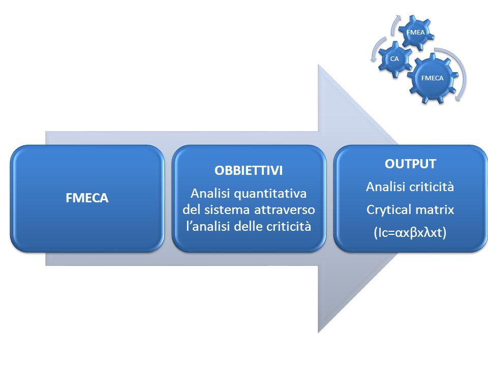 FMECA OBBIETTIVI Analisi quantitativa del sistema attraverso lanalisi delle criticità OUTPUT Analisi criticità Crytical matrix (Ic=αxβxλxt) FMECA CA F
