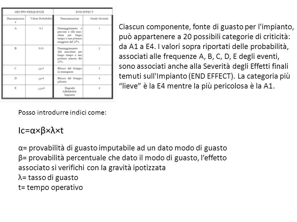 Ciascun componente, fonte di guasto per l'impianto, può appartenere a 20 possibili categorie di criticità: da A1 a E4. I valori sopra riportati delle