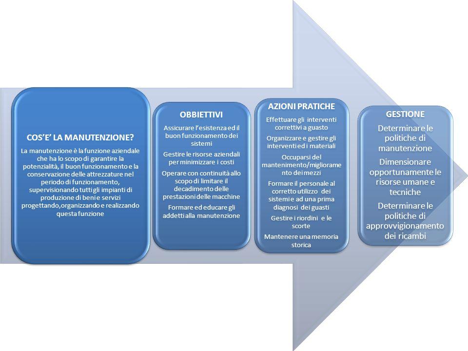 COSE LA MANUTENZIONE? La manutenzione è la funzione aziendale che ha lo scopo di garantire la potenzialità, il buon funzionamento e la conservazione d