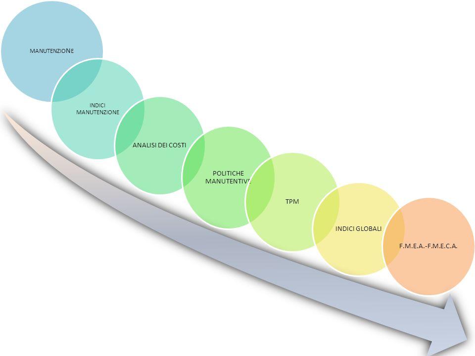 MANUTENZIONE ORDINARIA Raccoglie tutte le funzioni della manutenzione atte a garantire il buon funzionamento, allo scopo di riportare il sistema al suo stato originale STRAORDINARIA Raccoglie quelle funzioni non ricorrenti che riguardano il miglioramento delle prestazioni e/o affidabilità del sistema modificando anche il suo stato originale MANUTENZIO N E