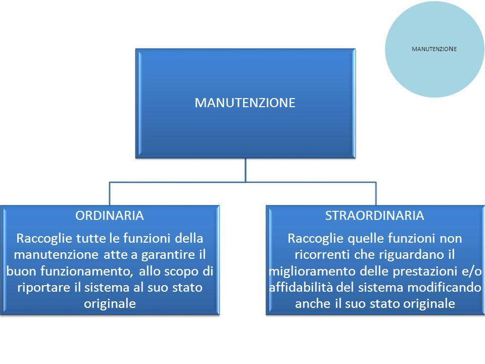 MANUTENZIONE ORDINARIA Raccoglie tutte le funzioni della manutenzione atte a garantire il buon funzionamento, allo scopo di riportare il sistema al su