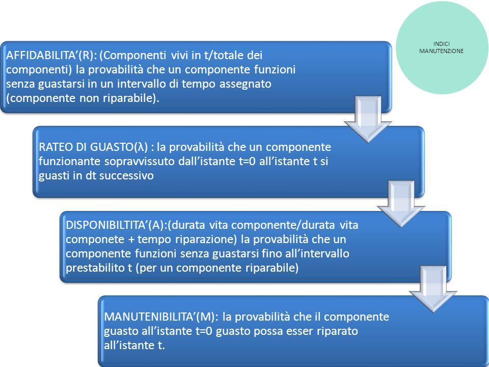 AFFIDABILITA(R): (Componenti vivi in t/totale dei componenti) la provabilità che un componente funzioni senza guastarsi in un intervallo di tempo asse