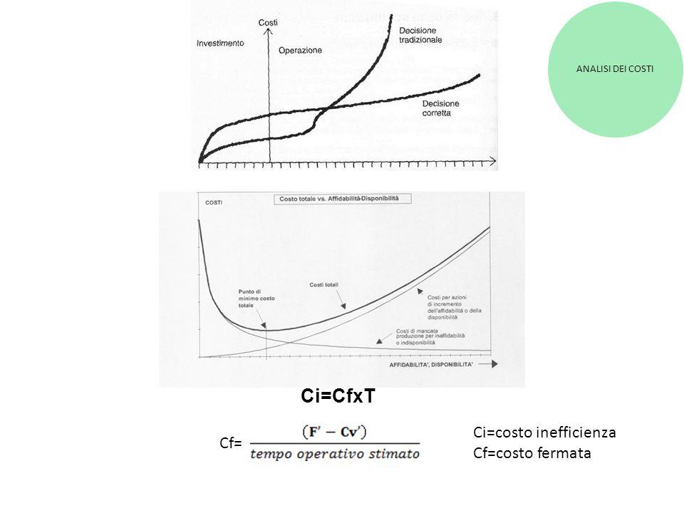ANALISI DEI COSTI Ci=CfxT Cf= Ci=costo inefficienza Cf=costo fermata