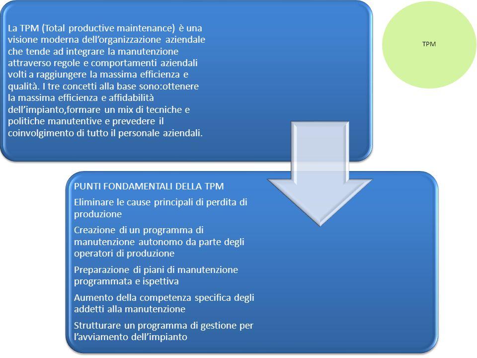 TPM La TPM (Total productive maintenance) è una visione moderna dellorganizzazione aziendale che tende ad integrare la manutenzione attraverso regole