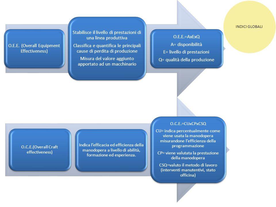 INDICI GLOBALI O.E.E. (Overall Equipment Effectiveness) Stabilisce il livello di prestazioni di una linea produttiva Classifica e quantifica le princi