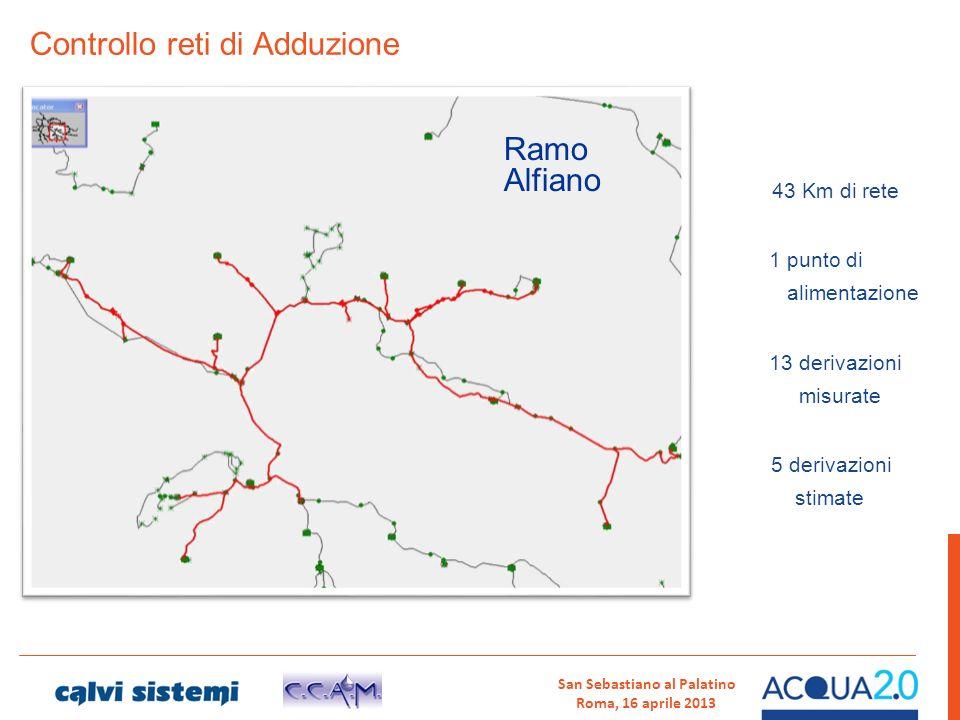 Controllo reti di Adduzione Ramo Alfiano 1 punto di alimentazione 13 derivazioni misurate 5 derivazioni stimate 43 Km di rete San Sebastiano al Palati