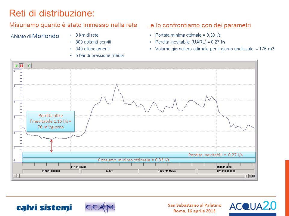 Reti di distribuzione: Misuriamo quanto è stato immesso nella rete Abitato di Moriondo Portata minima ottimale = 0,33 l/s Perdita inevitabile (UARL) =