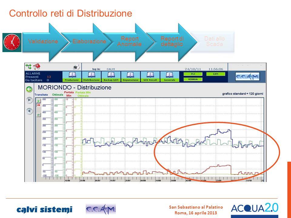 Controllo reti di Distribuzione Validazione Elaborazione Report Anomalie Report di dettaglio Dati allo Scada San Sebastiano al Palatino Roma, 16 april