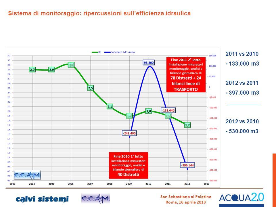 San Sebastiano al Palatino Roma, 16 aprile 2013 Sistema di monitoraggio: ripercussioni sullefficienza idraulica 2011 vs 2010 - 133.000 m3 2012 vs 2011