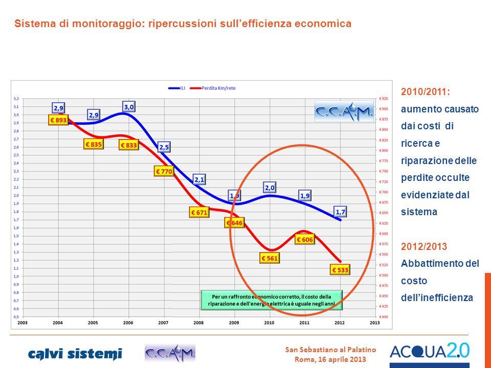 San Sebastiano al Palatino Roma, 16 aprile 2013 Sistema di monitoraggio: ripercussioni sullefficienza economica 2010/2011: aumento causato dai costi d