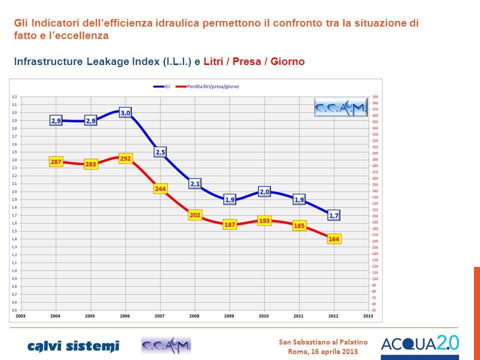 San Sebastiano al Palatino Roma, 16 aprile 2013 Gli Indicatori dellefficienza idraulica permettono il confronto tra la situazione di fatto e leccellen