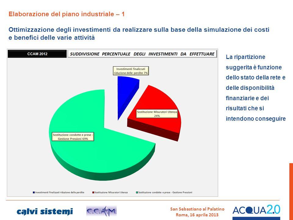 San Sebastiano al Palatino Roma, 16 aprile 2013 Elaborazione del piano industriale – 1 Ottimizzazione degli investimenti da realizzare sulla base dell