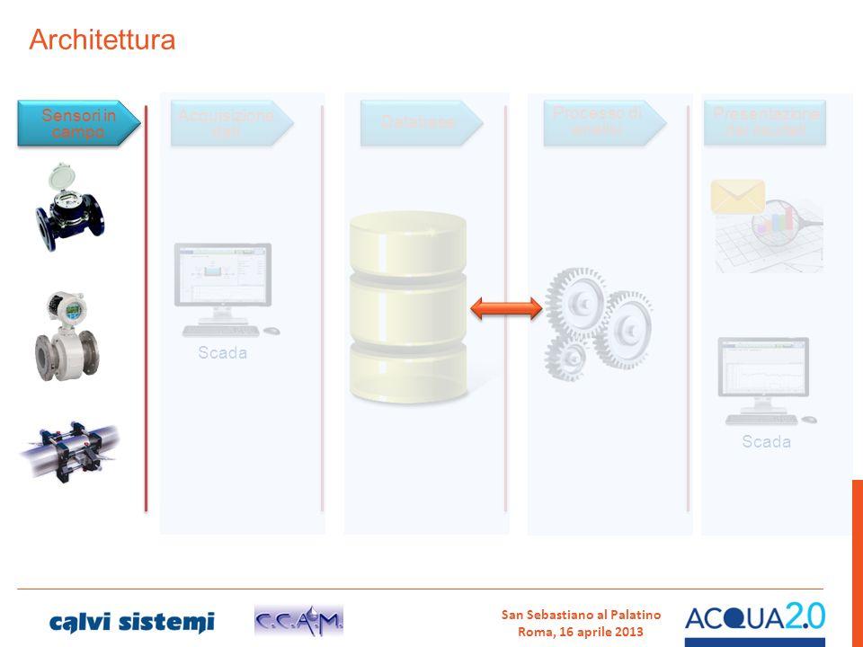 Architettura Processo di analisi Sensori in campo Acquisizione dati Scada Database Scada Presentazione dei risultati San Sebastiano al Palatino Roma,