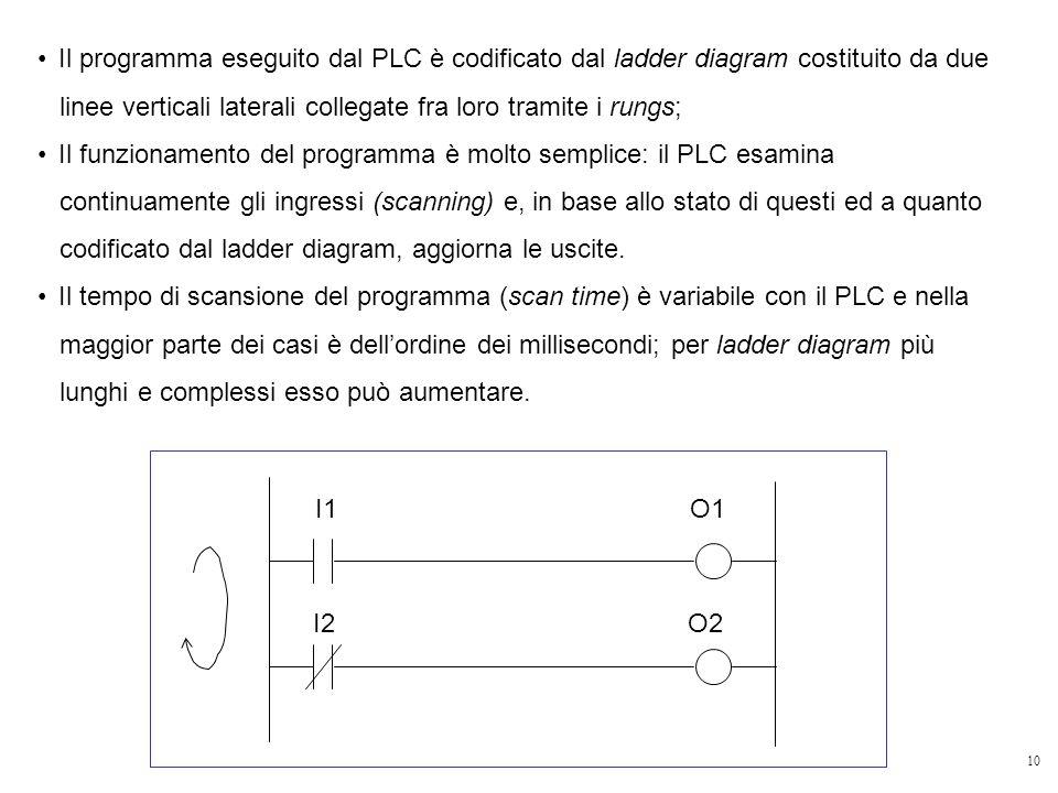 10 Il programma eseguito dal PLC è codificato dal ladder diagram costituito da due linee verticali laterali collegate fra loro tramite i rungs; Il fun
