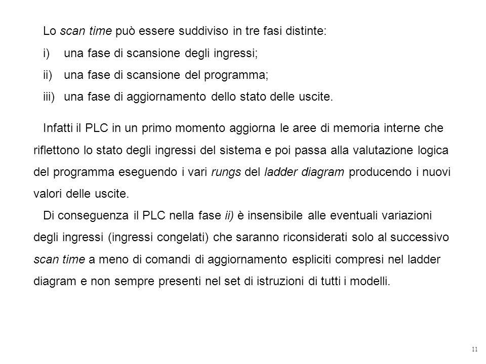 11 Lo scan time può essere suddiviso in tre fasi distinte: i)una fase di scansione degli ingressi; ii)una fase di scansione del programma; iii)una fas