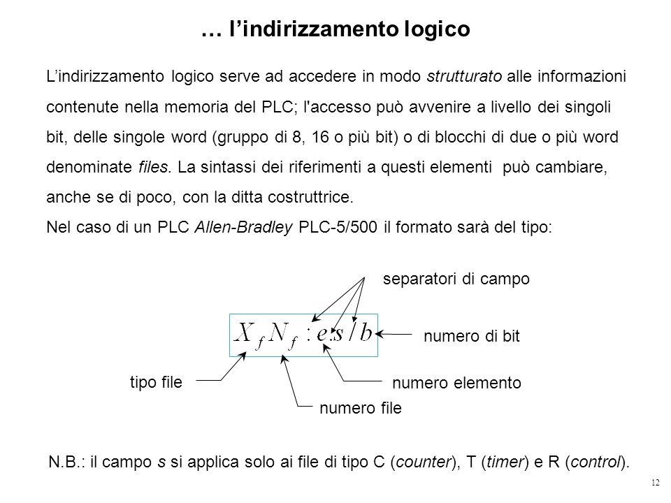 12 … lindirizzamento logico Lindirizzamento logico serve ad accedere in modo strutturato alle informazioni contenute nella memoria del PLC; l'accesso