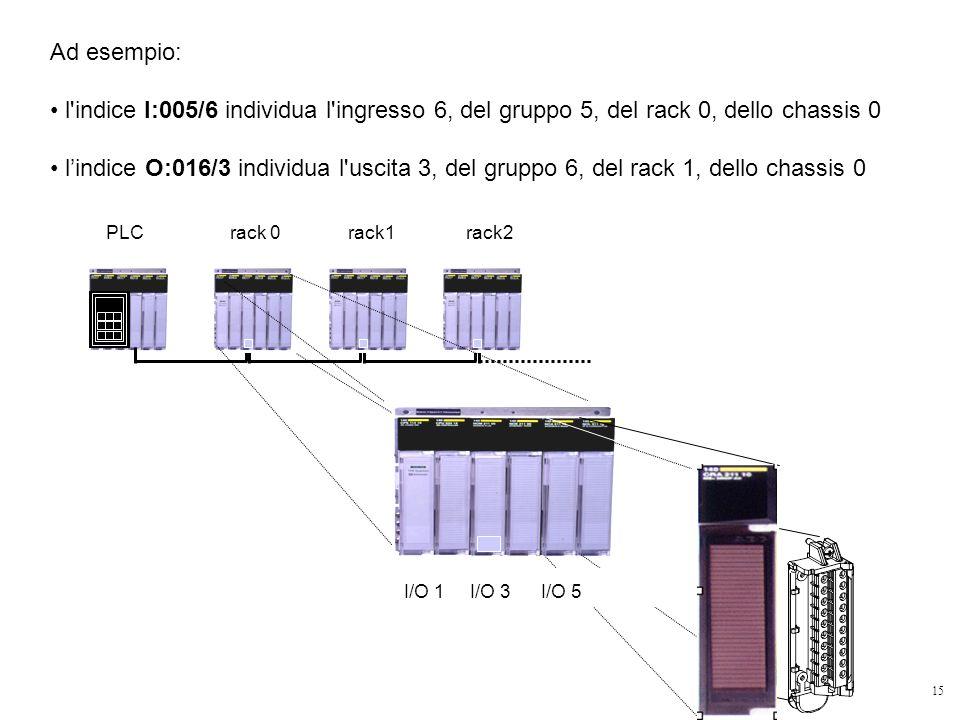 15 Ad esempio: l'indice I:005/6 individua l'ingresso 6, del gruppo 5, del rack 0, dello chassis 0 lindice O:016/3 individua l'uscita 3, del gruppo 6,