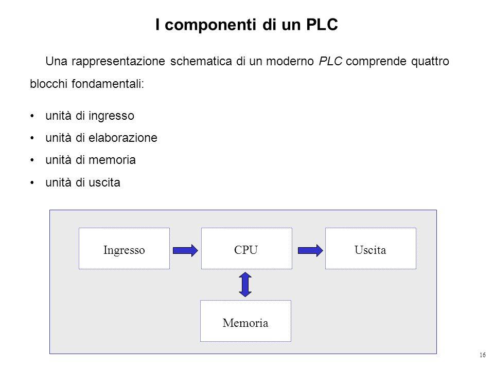 16 I componenti di un PLC Una rappresentazione schematica di un moderno PLC comprende quattro blocchi fondamentali: unità di ingresso unità di elabora
