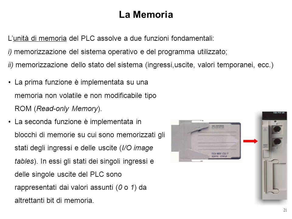 21 La Memoria Lunità di memoria del PLC assolve a due funzioni fondamentali: i) memorizzazione del sistema operativo e del programma utilizzato; ii) m