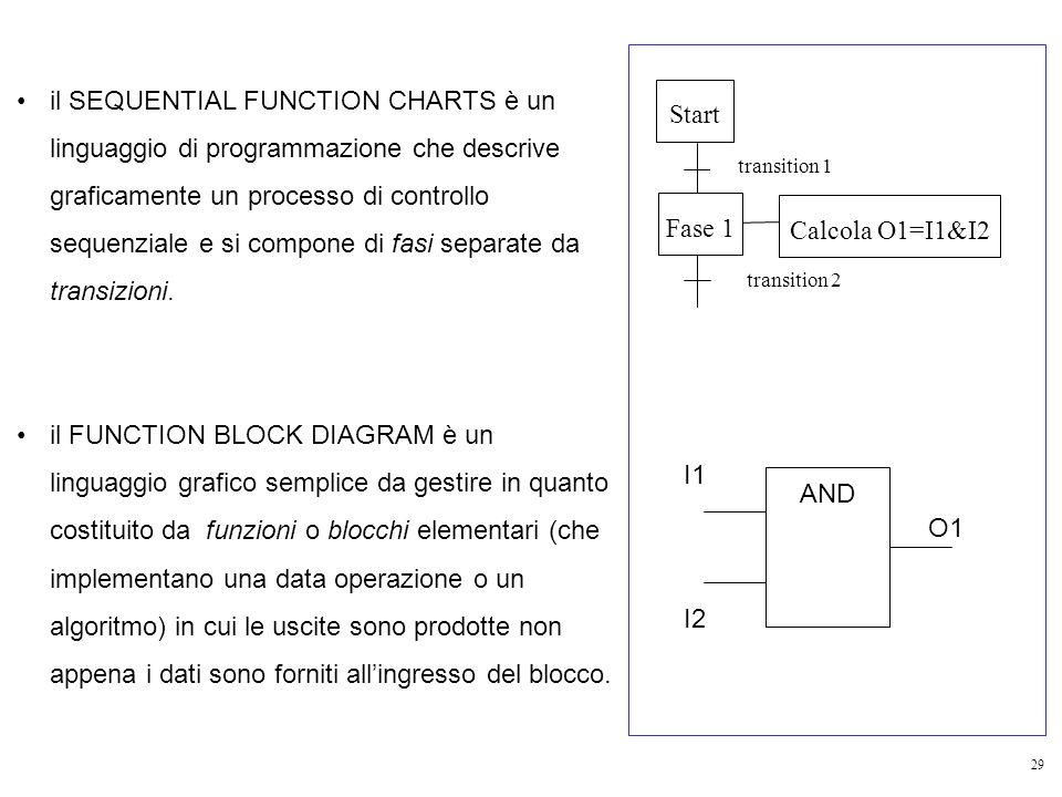 29 il SEQUENTIAL FUNCTION CHARTS è un linguaggio di programmazione che descrive graficamente un processo di controllo sequenziale e si compone di fasi