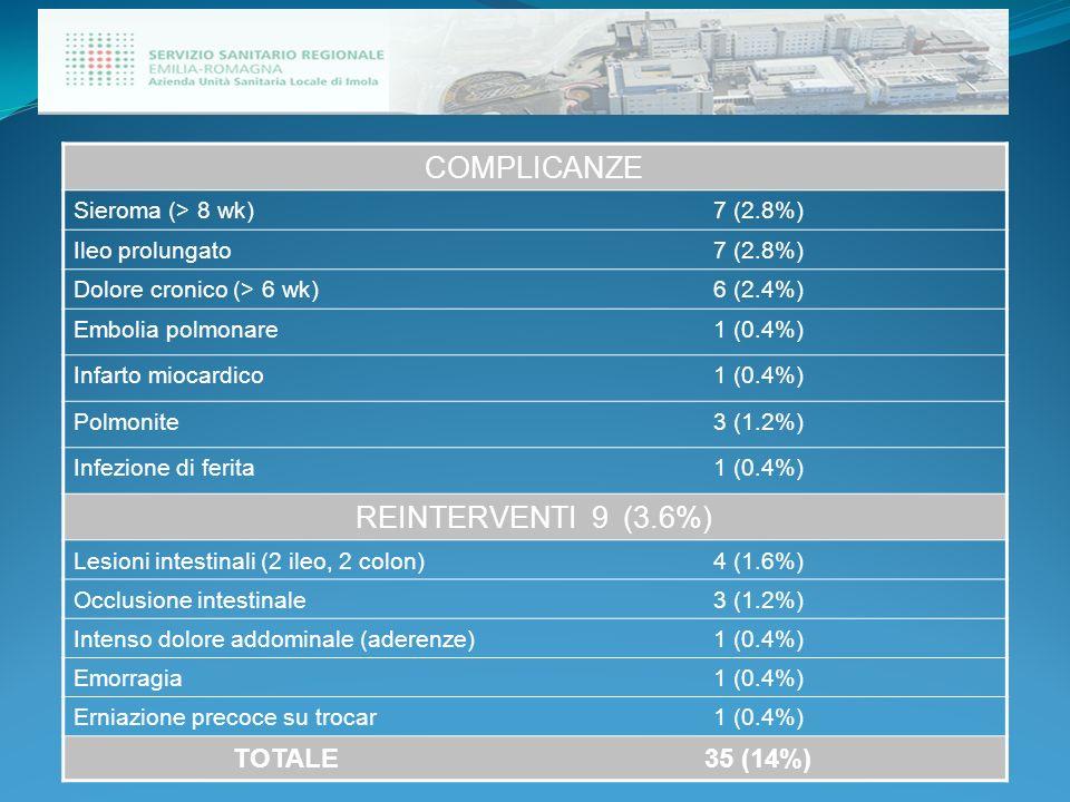 COMPLICANZE Sieroma (> 8 wk)7 (2.8%) Ileo prolungato7 (2.8%) Dolore cronico (> 6 wk)6 (2.4%) Embolia polmonare1 (0.4%) Infarto miocardico1 (0.4%) Polm