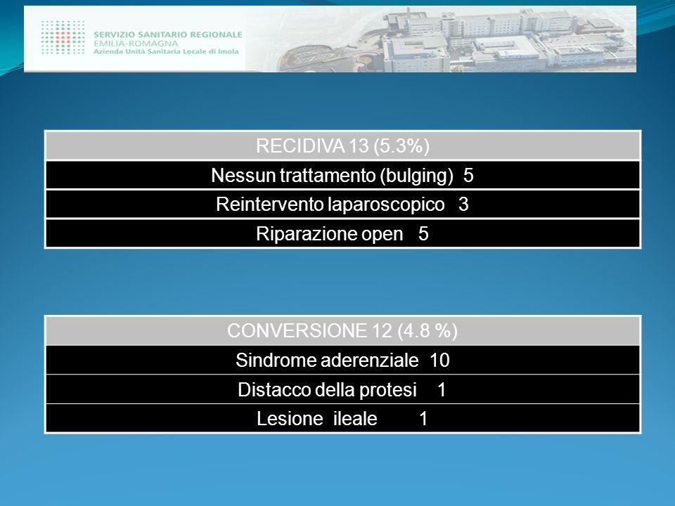 RECIDIVA 13 (5.3%) Nessun trattamento (bulging) 5 Reintervento laparoscopico 3 Riparazione open 5 CONVERSIONE 12 (4.8 %) Sindrome aderenziale 10 Dista