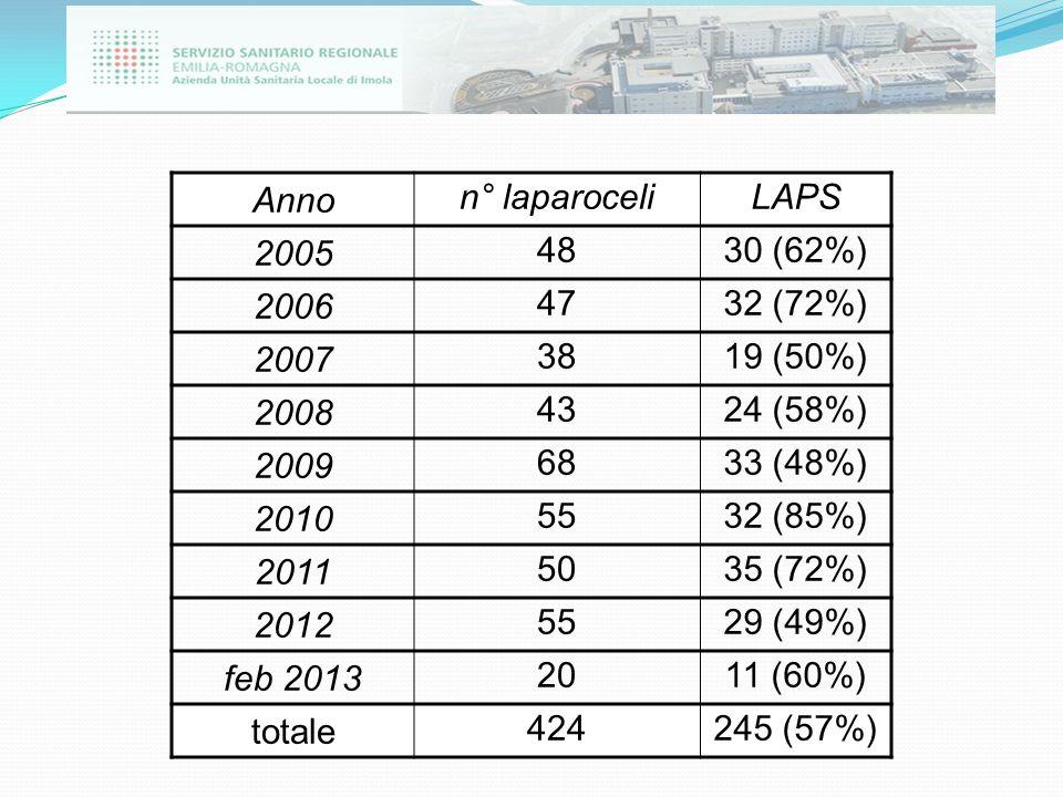 Anno n° laparoceliLAPS 2005 4830 (62%) 2006 4732 (72%) 2007 3819 (50%) 2008 4324 (58%) 2009 6833 (48%) 2010 5532 (85%) 2011 5035 (72%) 2012 5529 (49%)
