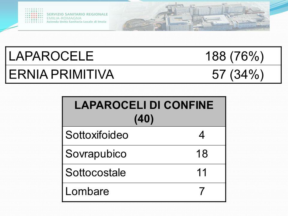 LAPAROCELE188 (76%) ERNIA PRIMITIVA 57 (34%) LAPAROCELI DI CONFINE (40) Sottoxifoideo4 Sovrapubico18 Sottocostale11 Lombare7