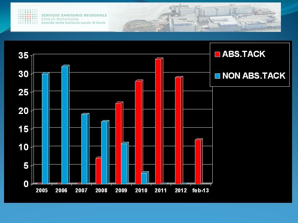 USO DI COLLE BIOLOGICHE 20050/30 20060/32 20078/19 (42%) 200811/24 (45%) 200914/33 (42%) 201015/32 (46%) 201125/36 (55%) 201211/27 (40%) 20135/12 (41%) TOTALE89/245 (36%)