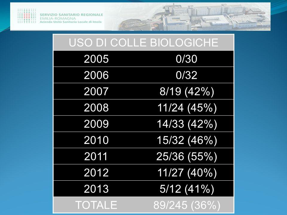 USO DI COLLE BIOLOGICHE 20050/30 20060/32 20078/19 (42%) 200811/24 (45%) 200914/33 (42%) 201015/32 (46%) 201125/36 (55%) 201211/27 (40%) 20135/12 (41%