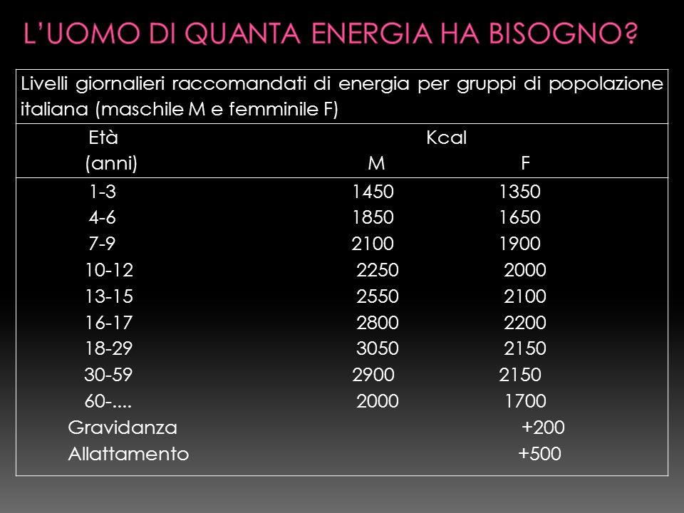 Livelli giornalieri raccomandati di energia per gruppi di popolazione italiana (maschile M e femminile F) Età Kcal (anni) M F 1-3 1450 1350 4-6 1850 1650 7-9 2100 1900 10-12 2250 2000 13-15 2550 2100 16-17 2800 2200 18-29 3050 2150 30-59 2900 2150 60-....
