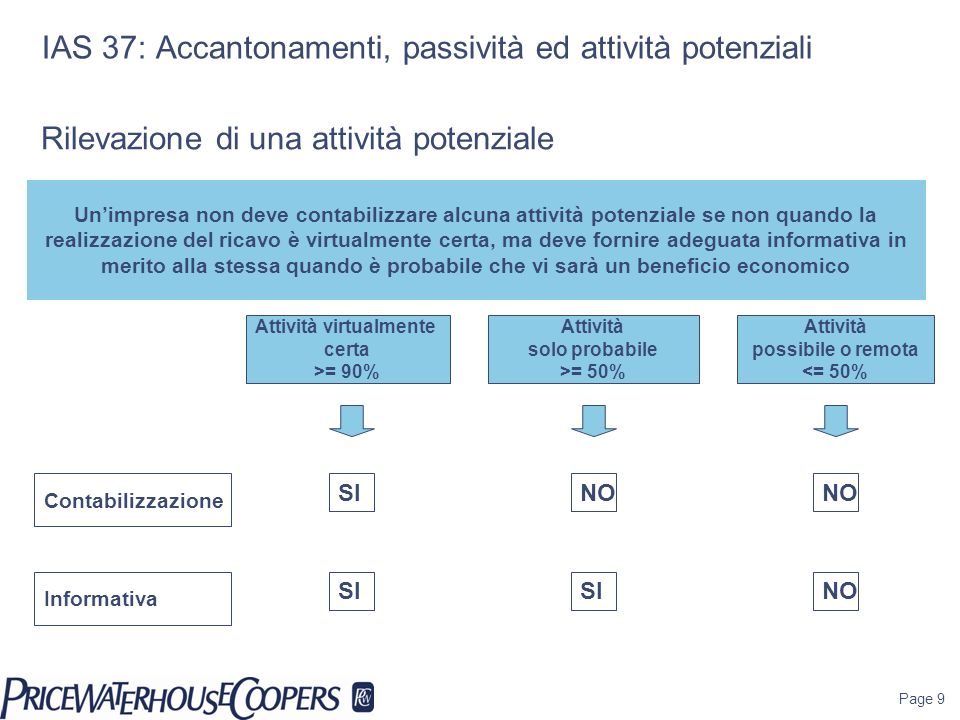 Page 9 IAS 37: Accantonamenti, passività ed attività potenziali Attività virtualmente certa >= 90% Unimpresa non deve contabilizzare alcuna attività p