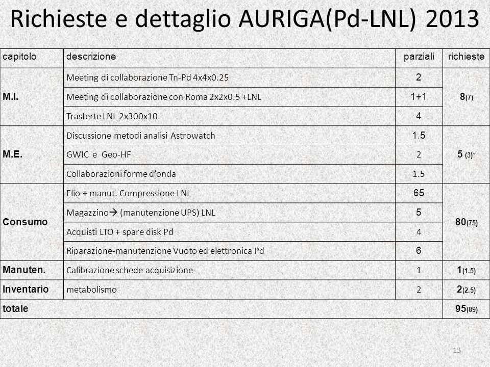 Richieste e dettaglio AURIGA(Pd-LNL) 2013 13 capitolodescrizioneparzialirichieste M.I.
