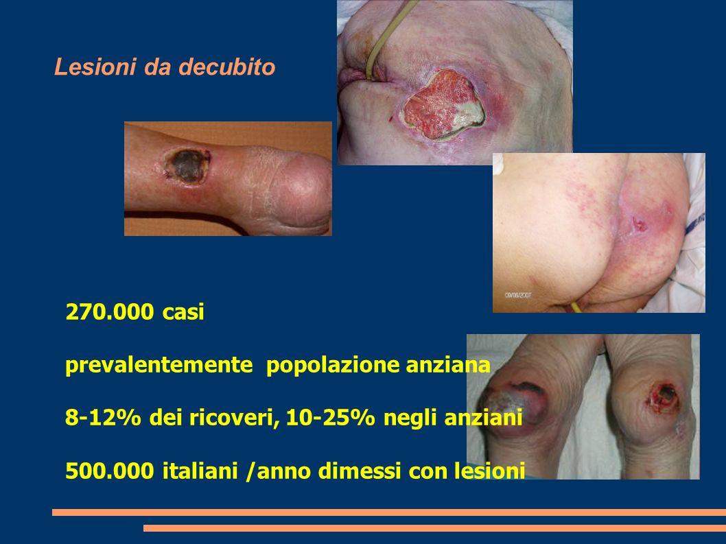 Lesioni da decubito 270.000 casi prevalentemente popolazione anziana 8-12% dei ricoveri, 10-25% negli anziani 500.000 italiani /anno dimessi con lesio