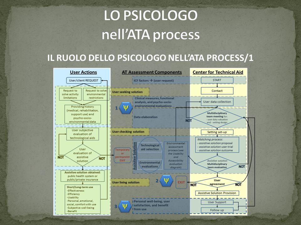 IL RUOLO DELLO PSICOLOGO NELLATA PROCESS/1