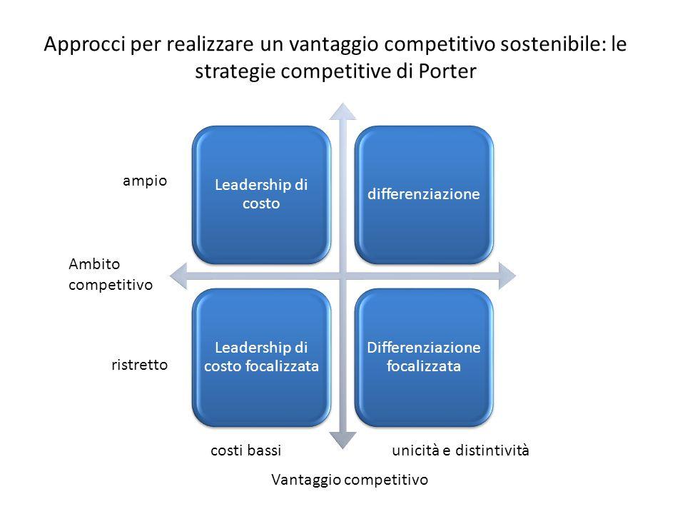 Leadership di costo differenziazione Leadership di costo focalizzata Differenziazione focalizzata Approcci per realizzare un vantaggio competitivo sostenibile: le strategie competitive di Porter Ambito competitivo ampio ristretto Vantaggio competitivo costi bassiunicità e distintività