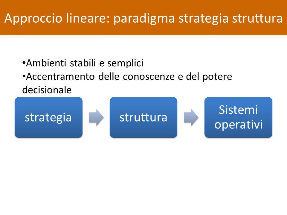 strategiastruttura Sistemi operativi Approccio lineare: paradigma strategia struttura Ambienti stabili e semplici Accentramento delle conoscenze e del potere decisionale