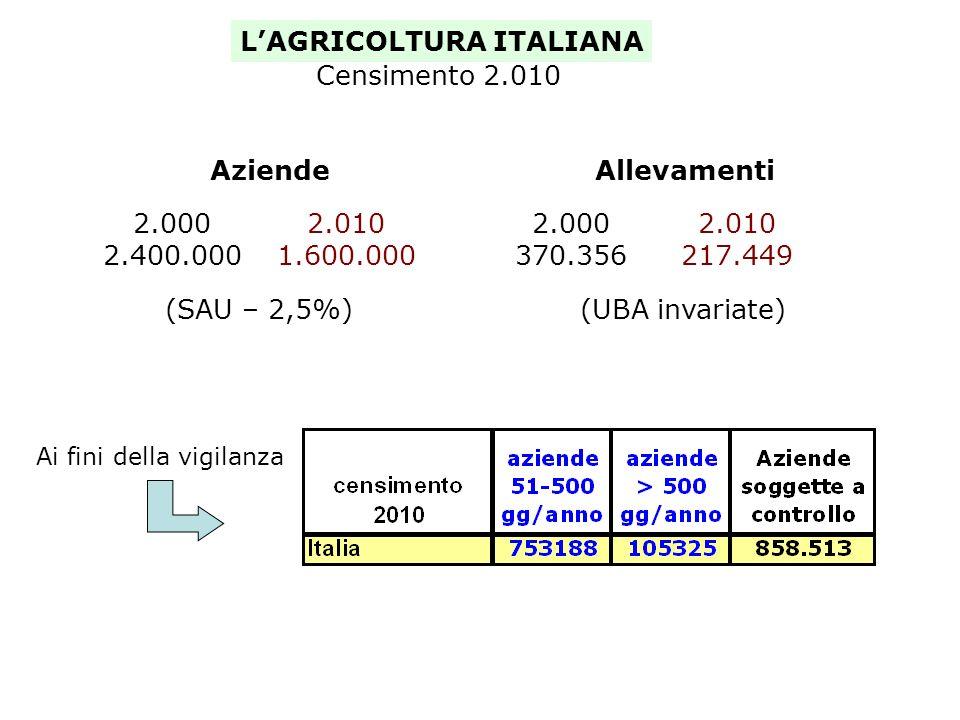 LAGRICOLTURA ITALIANA Allevamenti 2.000 370.356 2.010 217.449 (UBA invariate) Aziende 2.000 2.400.000 2.010 1.600.000 (SAU – 2,5%) Ai fini della vigilanza Censimento 2.010