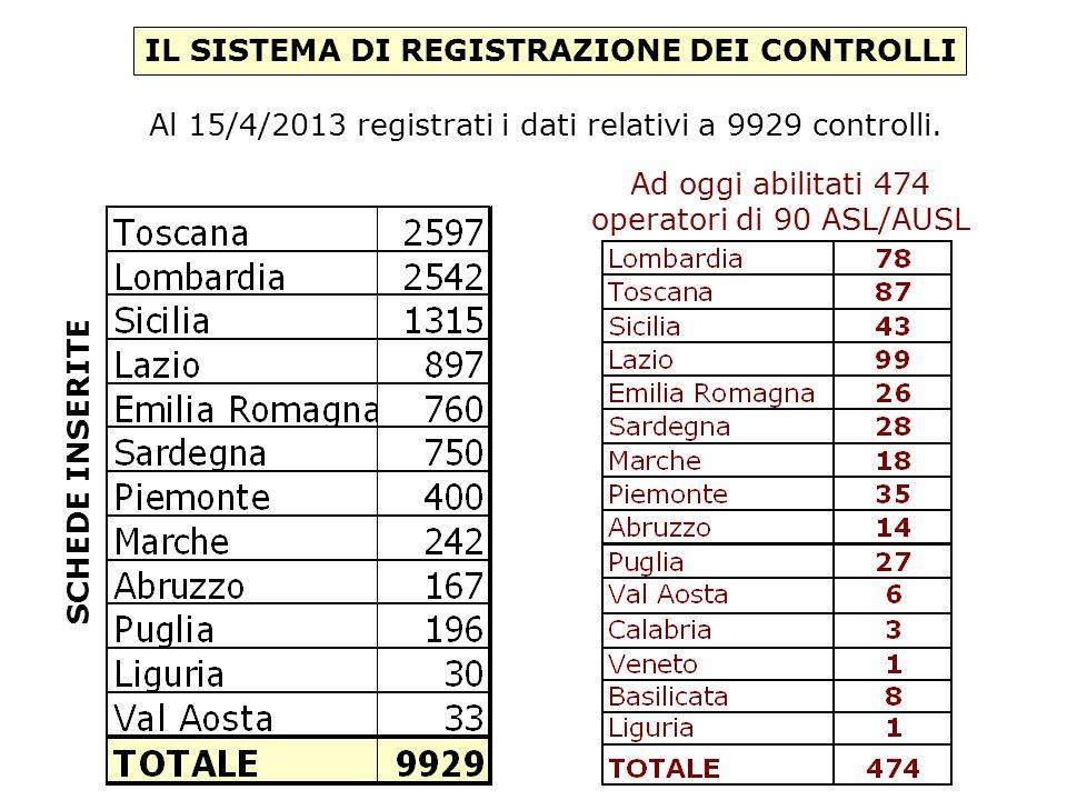 IL SISTEMA DI REGISTRAZIONE DEI CONTROLLI Al 15/4/2013 registrati i dati relativi a 9929 controlli.