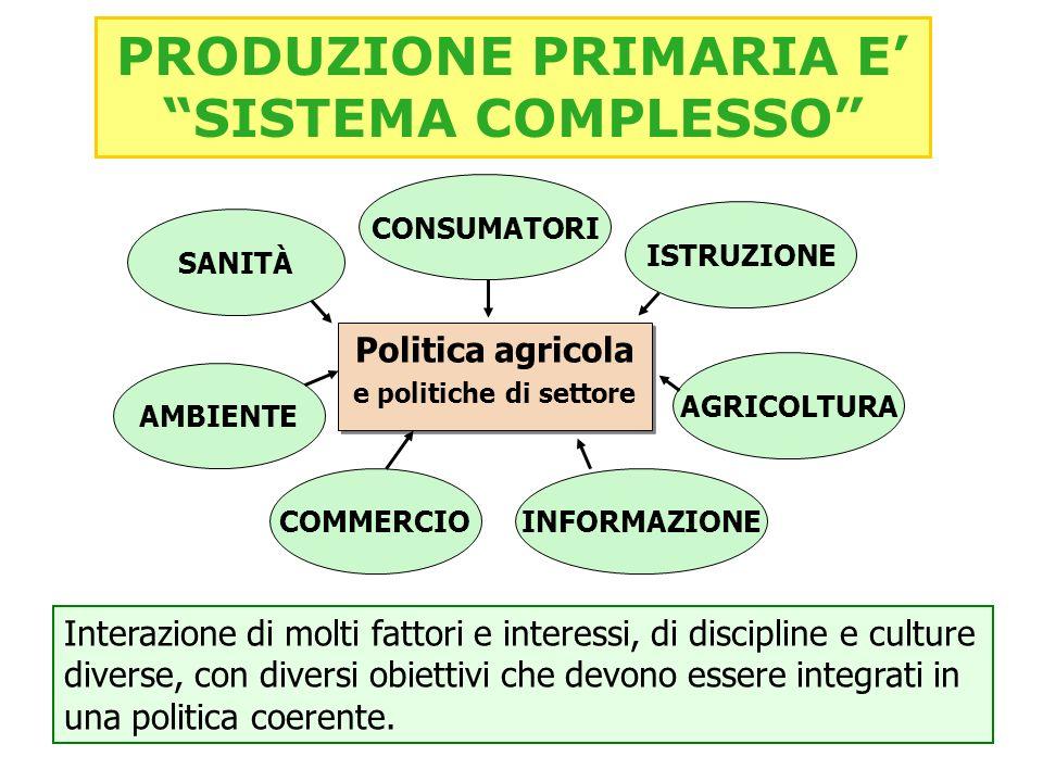 Politica agricola e politiche di settore Politica agricola e politiche di settore AMBIENTE SANITÀ CONSUMATORI ISTRUZIONE INFORMAZIONECOMMERCIO AGRICOLTURA Interazione di molti fattori e interessi, di discipline e culture diverse, con diversi obiettivi che devono essere integrati in una politica coerente.