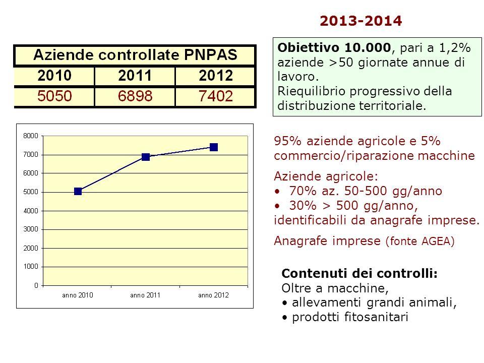 2013-2014 Obiettivo 10.000, pari a 1,2% aziende >50 giornate annue di lavoro.