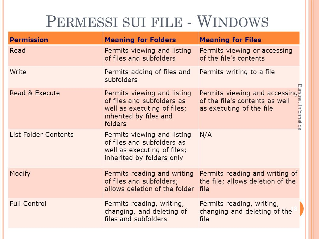 P ERMESSI SUI FILE - W INDOWS PermissionMeaning for FoldersMeaning for Files ReadPermits viewing and listing of files and subfolders Permits viewing o