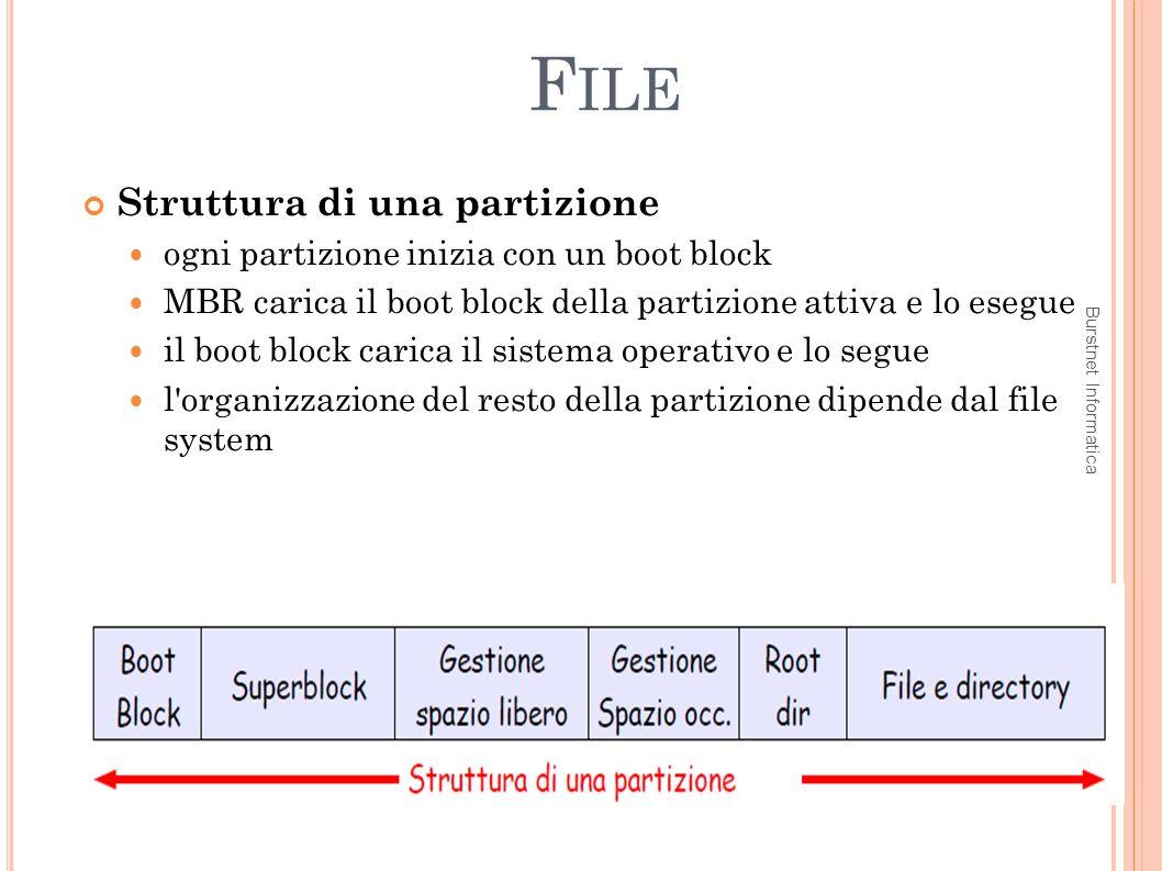 F ILE Struttura di una partizione ogni partizione inizia con un boot block MBR carica il boot block della partizione attiva e lo esegue il boot block